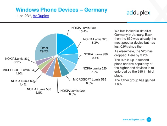 adduplex-windows-phone-device-statistics-for-june-2015-14-638