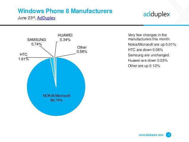 adduplex-windows-phone-device-statistics-for-june-2015-6-638