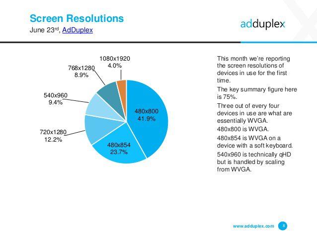 adduplex-windows-phone-device-statistics-for-june-2015-8-638