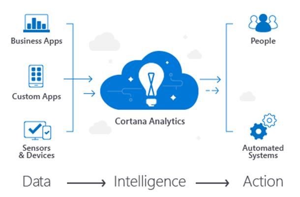 Cortana-Analytics-Suit