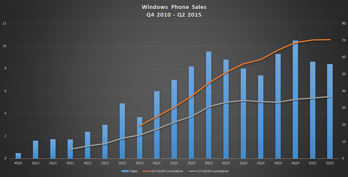 Windows phones sales q4 2010 to q2 2015
