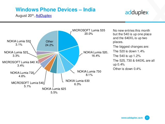 adduplex-windows-phone-statistics-report-august-2015-15-638