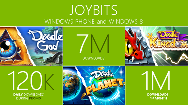 Microsoft touts Windows Store developers with Millions of dollars in revenue success stories 4