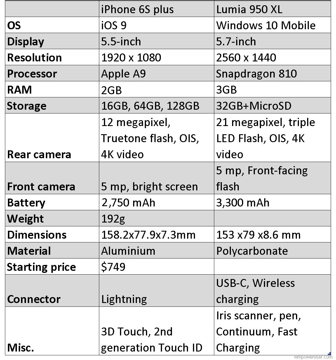 iphone 6s plus vs lumia 950 xl specs comparison