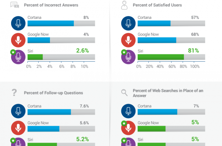 Cortana trails in accuracy and user satisfaction in detailed study 14