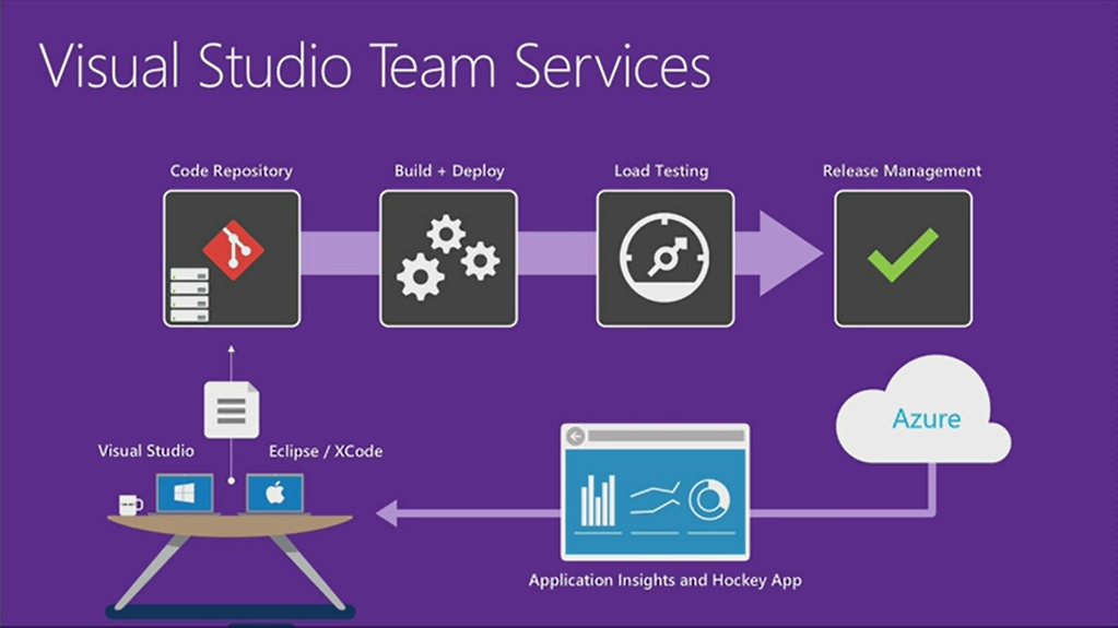 Microsoft is renaming Visual Studio Team services to Azure