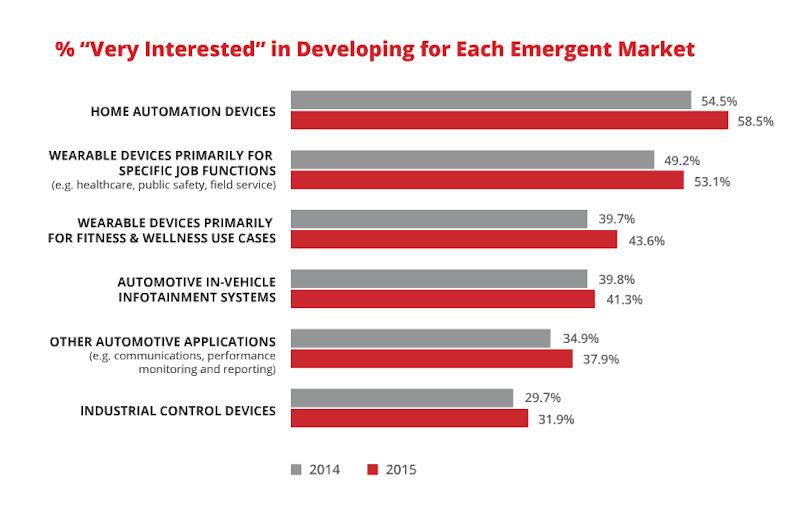 emergent markets