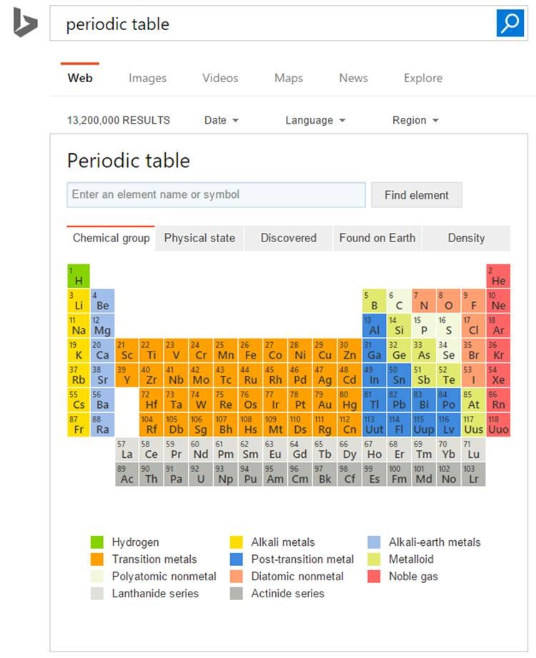 Microsoft bing now displays periodic table and periodic elements bing periodic table urtaz Image collections