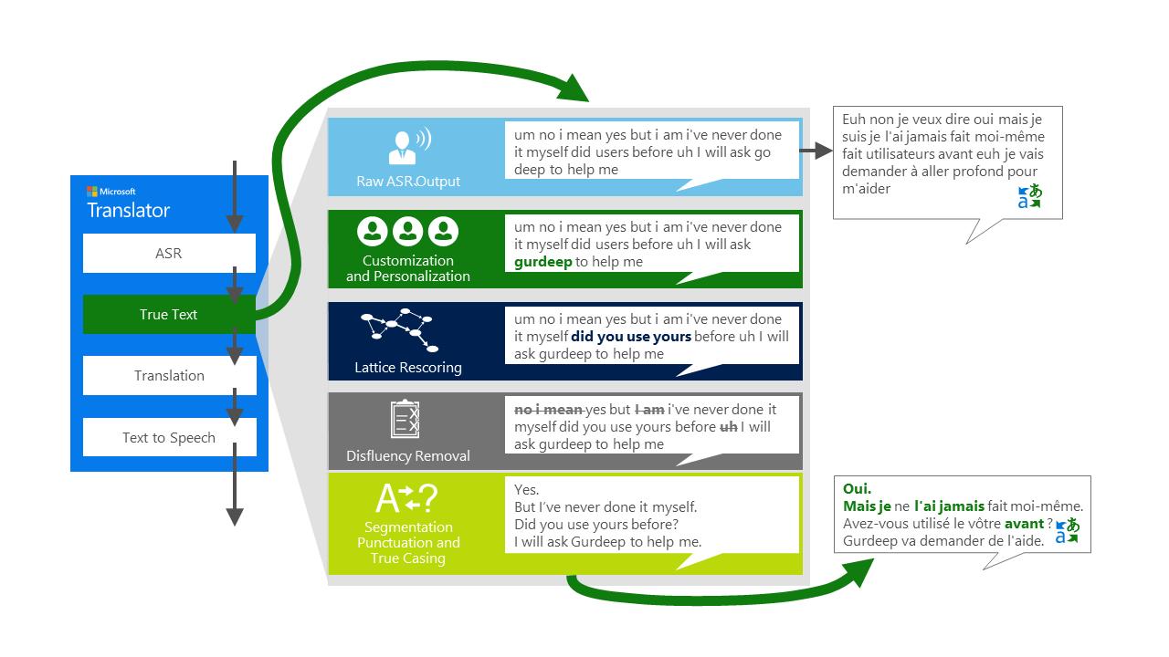 Microsoft Translator API