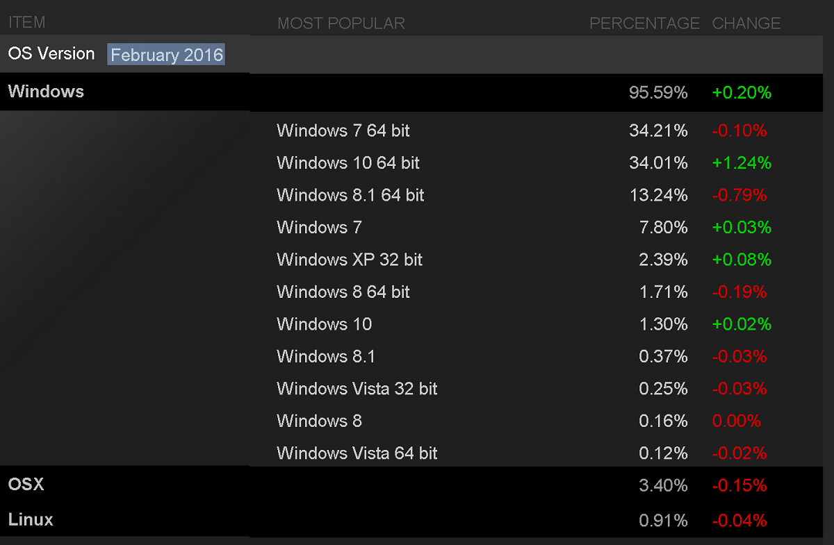steam os share feb 2016