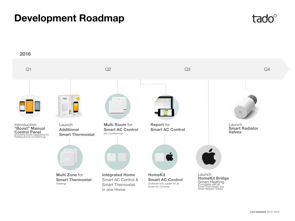 Development_Roadmap_for_Help_Center[1]