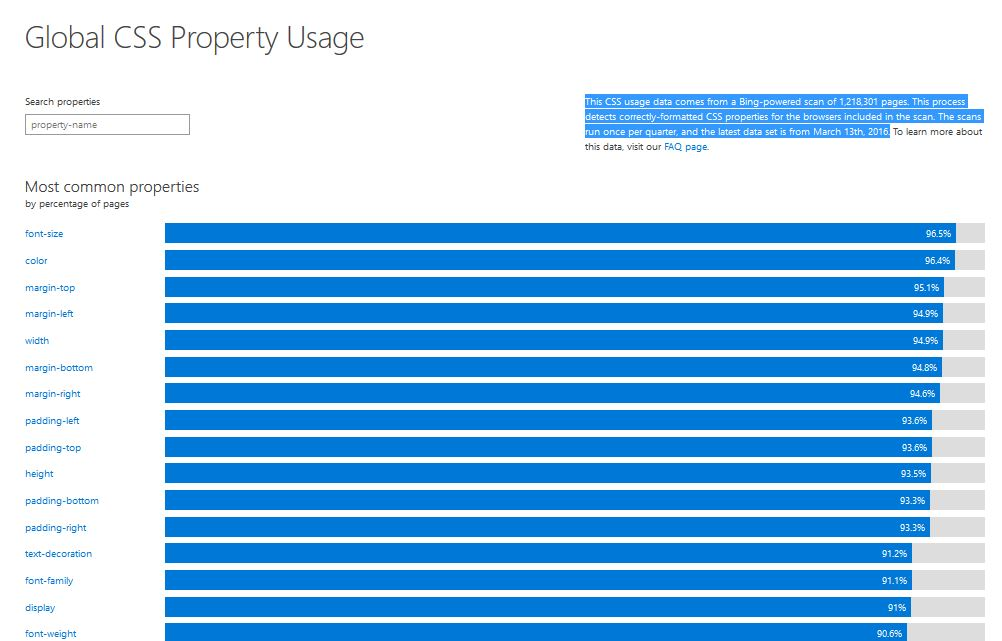 Global Property Usage