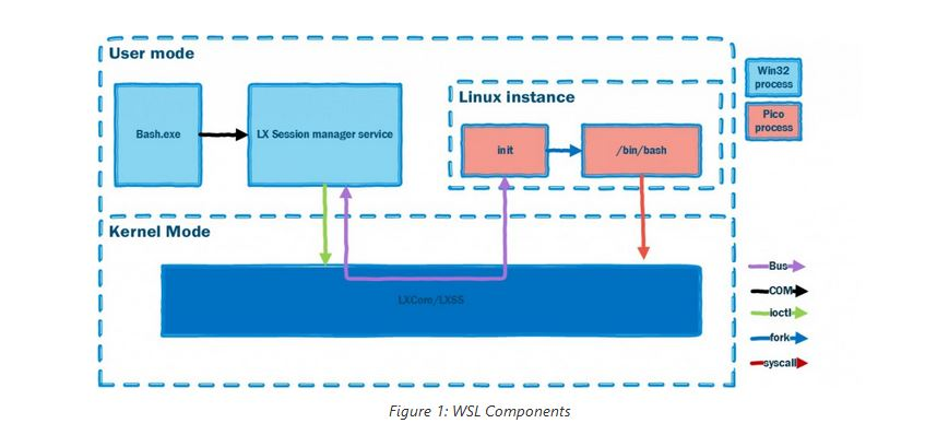 Microsoft Linux Subsystem Windows 10