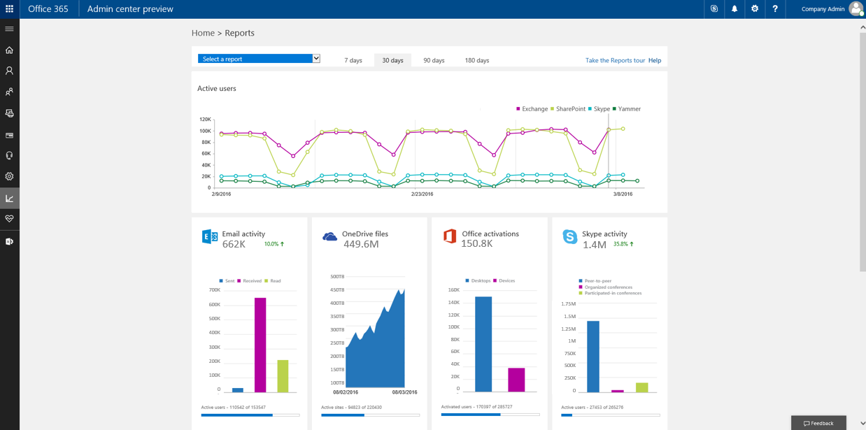 New Office 365 Usage Reports For Onedrive Yammer And