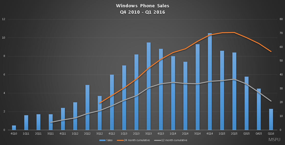 windows phone sales cumulative