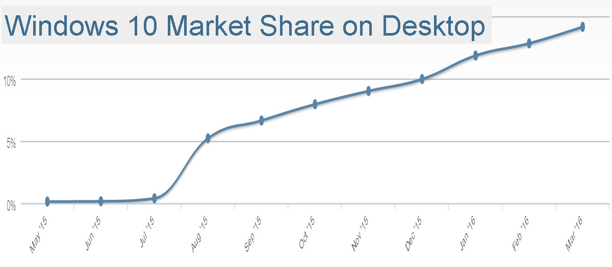 windows10marketshare march 2016