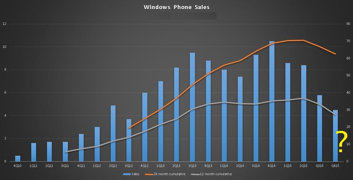 windowsphonesales
