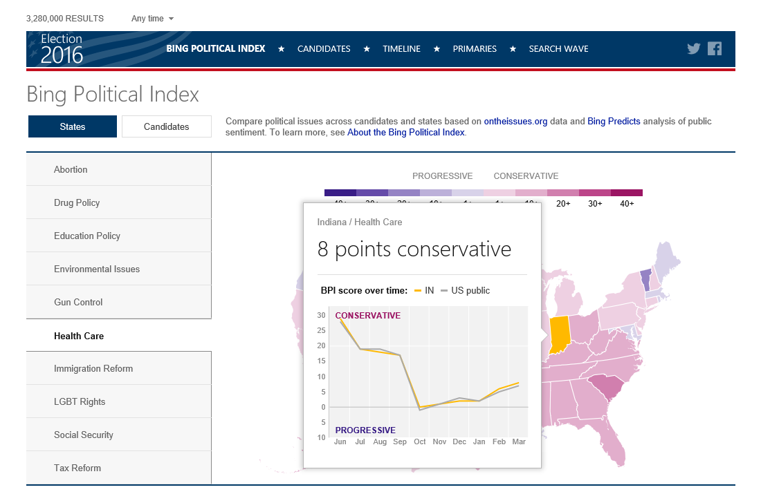 Bing Political Index