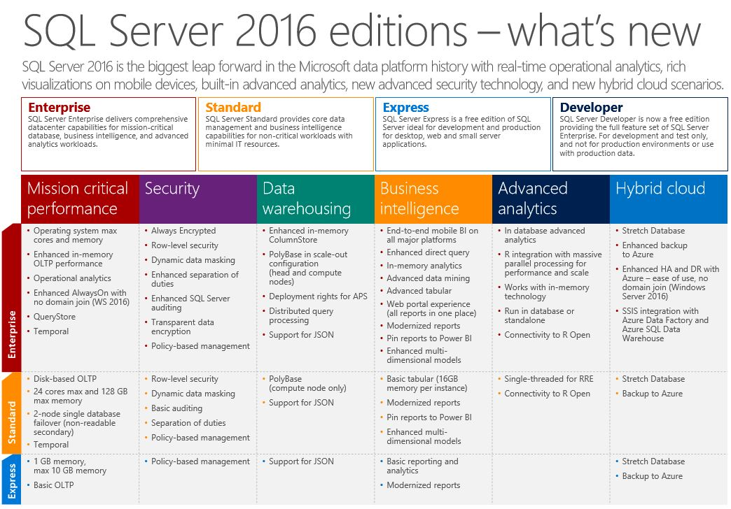 Microsoft Announces General Availability Of Sql Server