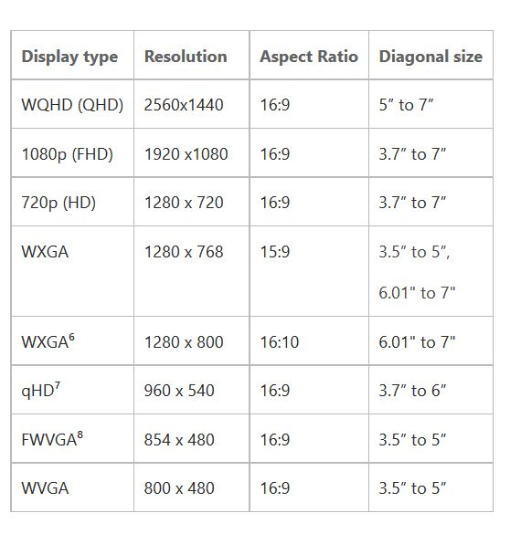 Windows 10 Mobile Display Requirements