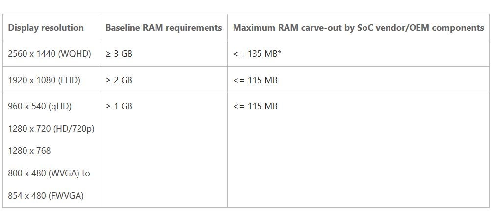 Windows 10 Mobile RAM Requirements