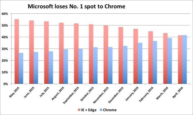 micosoft-loses-no-1-spot-100658818-large.idge