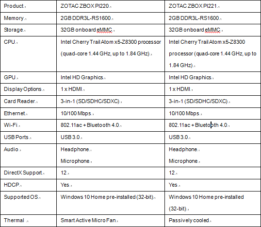 pi220and221_spec_table