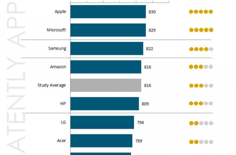Microsoft gaining ground on Apple's top satisfaction ranking 16