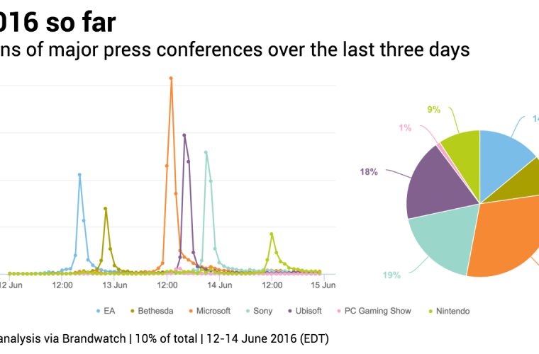 Microsoft had the most popular conference at this year's E3 5