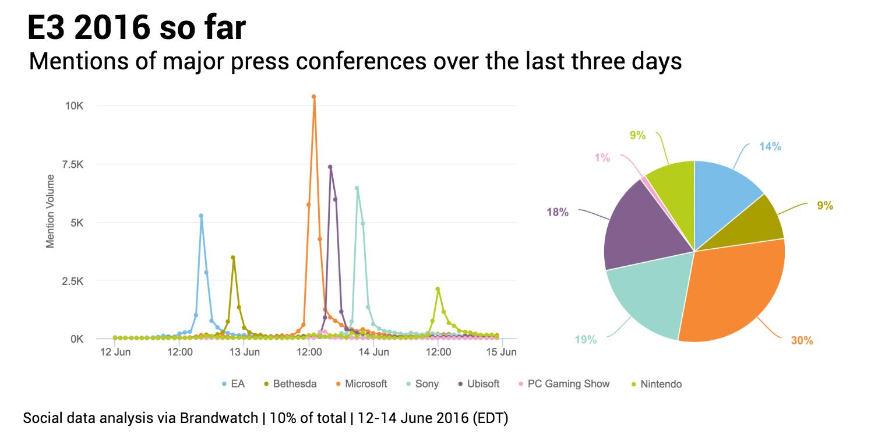 E3charts-companies