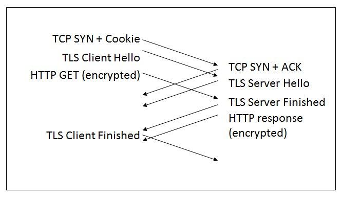 Edge TCP