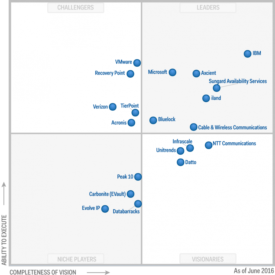 Gartner Azure Disaster Recovert