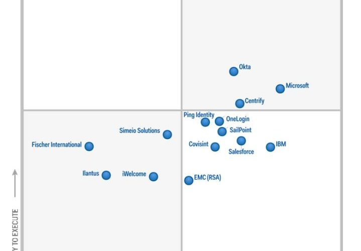"""Microsoft placed in the """"leaders"""" category of Gartner's Magic Quadrant for IDaaS 6"""