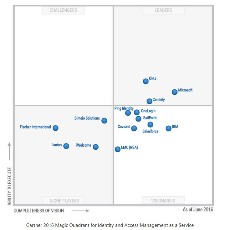 Microsoft placed in the leaders category of gartner 39 s for Window quadrant