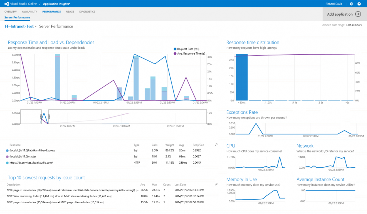 VS Application Insights
