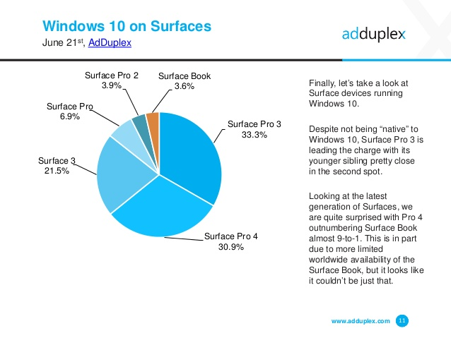 adduplex-windows-device-statistics-june-2016-11-638