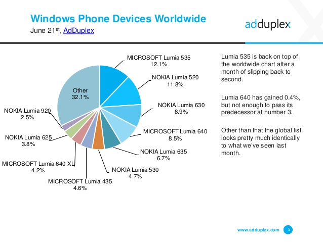 adduplex-windows-device-statistics-june-2016-5-638