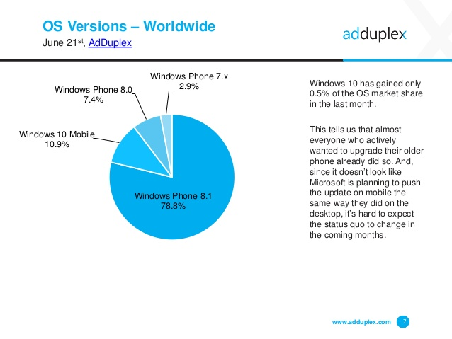 adduplex-windows-device-statistics-june-2016-7-638