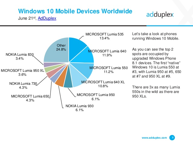 adduplex-windows-device-statistics-june-2016-8-638