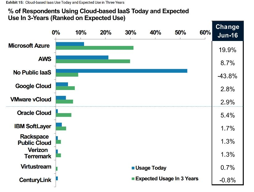 Cio Survey Finds Microsoft Azure Will Overtake Amazon Aws
