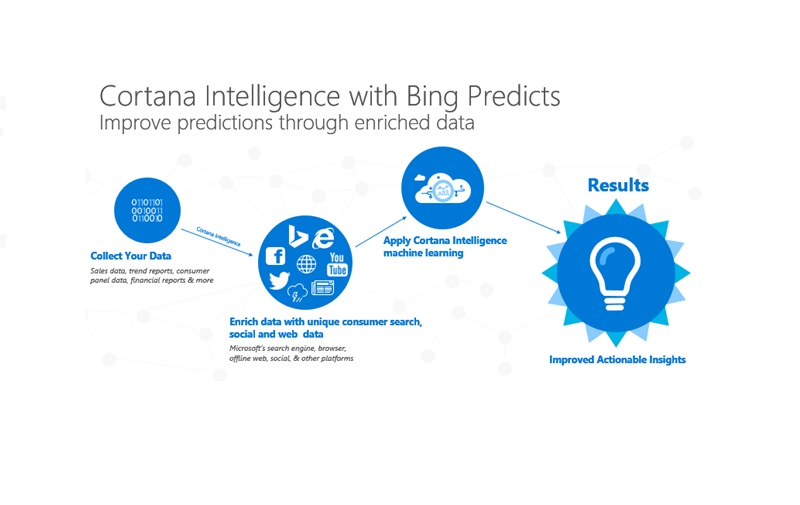 Cortana Intelligence with Bing Predicts