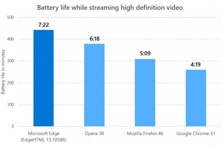Microsoft: Edge Browser Offers The Most Power Efficient Video Playback 13