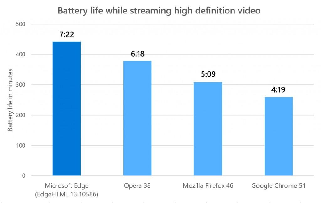 Edge Battery Life