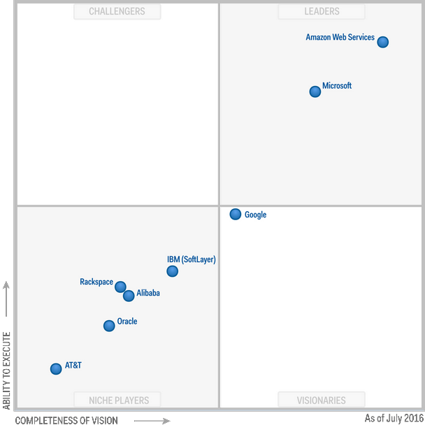 Gartner Magic Quadrant Storage services