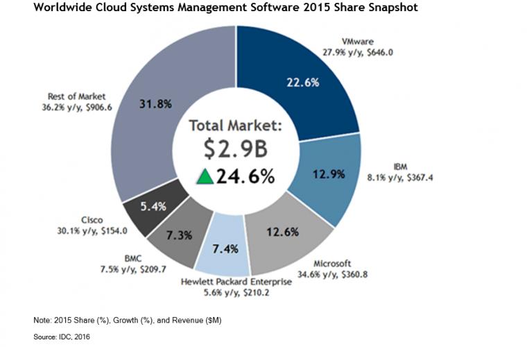 Microsoft Gaining Global Cloud Management Share 14