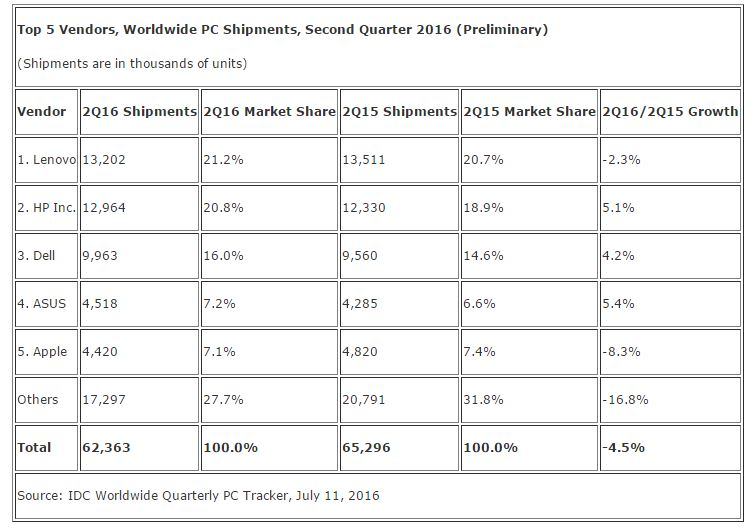 IDC July PC Report