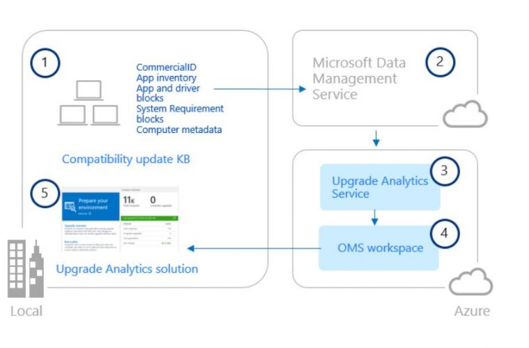 Microsoft Windows 10 Upgrade Analytics Is Now Available For Organizations 3