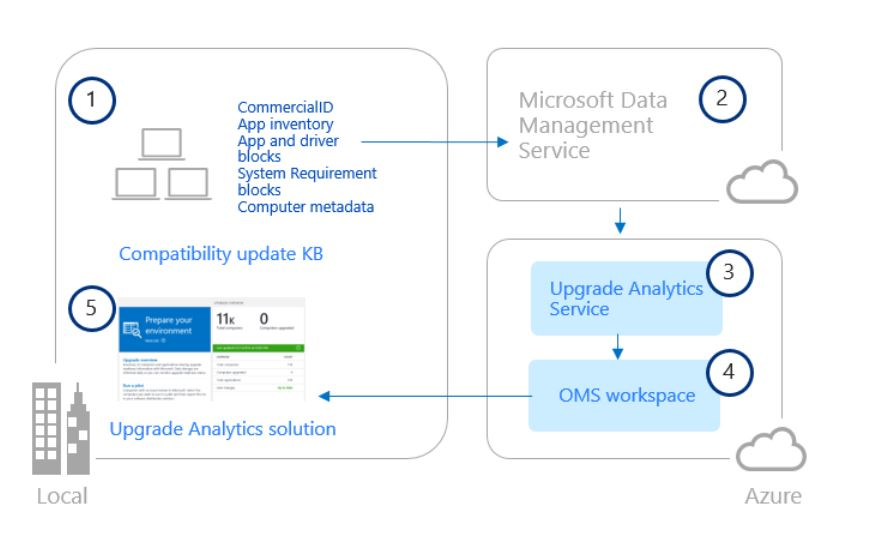 Microsoft Windows Upgrade Analytics