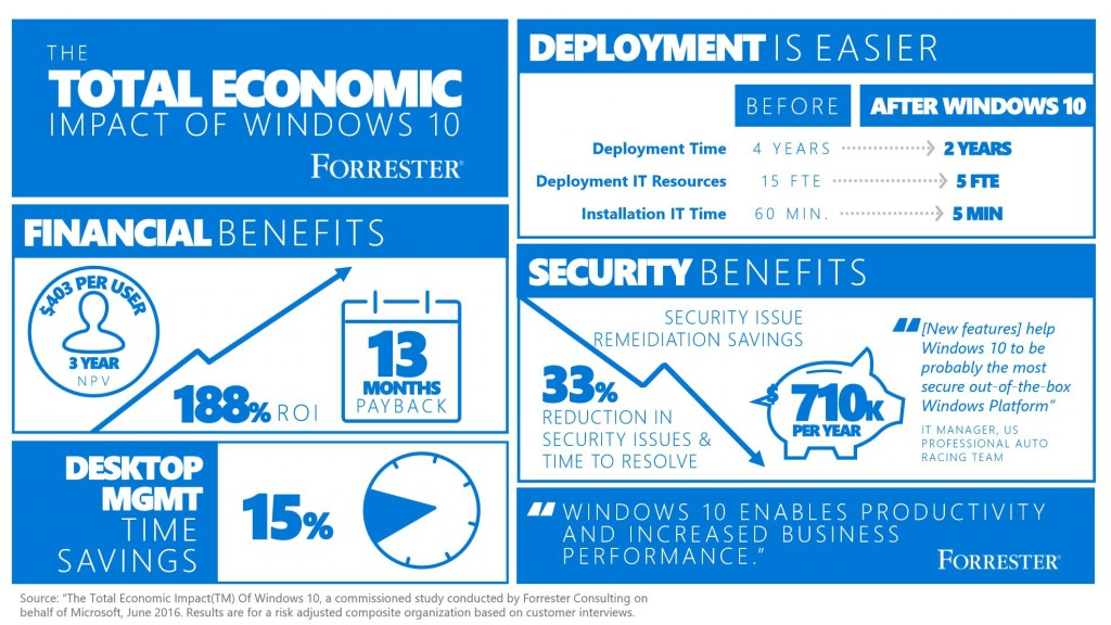 Windows 10 Benefits