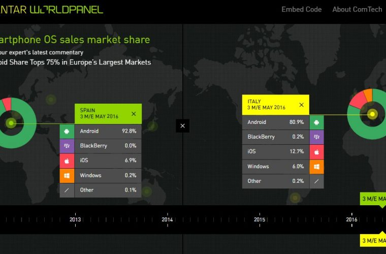 Here are the Kantar smartphone market share numbers for March 2017 10